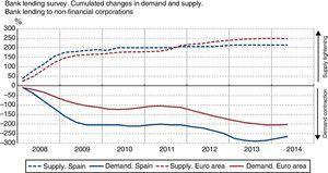 ECB and Banco de España.