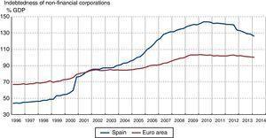 Eurostat, ECB, INE and Banco de España.