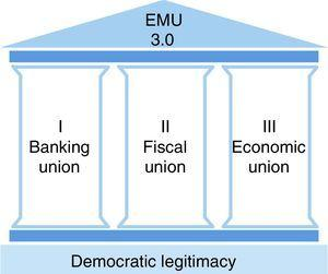 Towards a genuine Economic and Monetary Union.