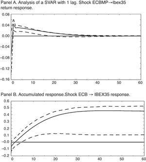 Impulse-response functions for a 4-variable SVAR. Pre-crisis sample. The entire analysis contained in this figure across its 2 panels uses the variables of IPI growth rate, HCPI, ECB interest rate and IBEX35 return. For all of the figures, confidence intervals of 68% calculated using a bootstrap with 1000 replications (Fisher and Hall, 1991).