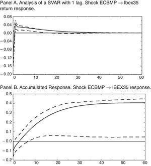 Impulse-response functions for the pre-crisis sample VAR. IRF for the 5 variables SVAR (IPI growth rate, HCPI, ECB interest rate, IBEX35 return and US monetary policy), in which the sample period runs from January 1999 to July 2007.