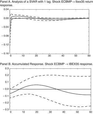 Impulse-response functions for the post-crisis sample VAR. IRF for the 5 variables SVAR, in which the sample period runs from August 2007 to December 2014.