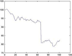Possible UU for DJIA index.