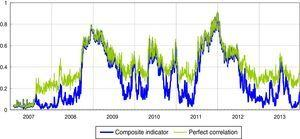 Systemic liquidity risk indicator: composite indicator versus hypothesis of perfect correlation (1) (daily data). (1) The green line represents the values of the indicator if sub-indices were perfectly correlated; in this case the indicator would be equal to the square of the weighted average of the three sub-indices. (For interpretation of the references to color in the text, the reader is referred to the web version of the article.)