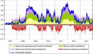Decomposition of the systemic liquidity risk indicator (1) (daily data). (1) Decomposition of the SLRI into the contributions of each sub-index (equity and corporate market, Italian government bond market and money market) and of all the cross-correlations jointly.