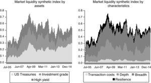 Market liquidity synthetic indicator by asset and by characteristic of the individual indicators.