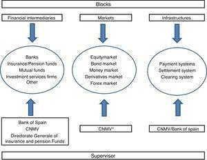 Spanish financial system structure and supervision scheme.