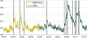 Spanish FMSI and major financial stress episodes.