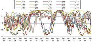 Cross-correlations between sub-indices.