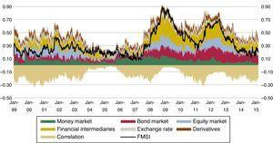 Financial Market Stress Indicator (FMSI).