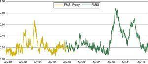 Backward-extended proxy-FMSI.