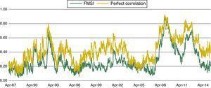 FMSI versus hypothesis of perfect correlation.