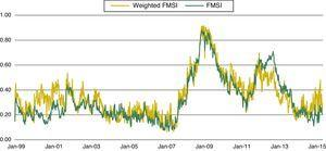 Market weighted FMSI.