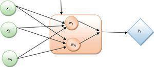The three-layered feed-forward radial basis function network.