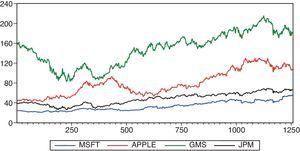 Time series plot for all the considered stock returns.
