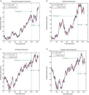 (a)–(d) The predicting results of the MSFT, Apple, GMS, and JPM total data set.
