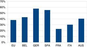Regional and local public expenditure (%).