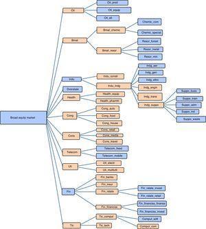 Industry classification (Thomson Datastream). Source: Thomson Datastream classification of equity market industries.
