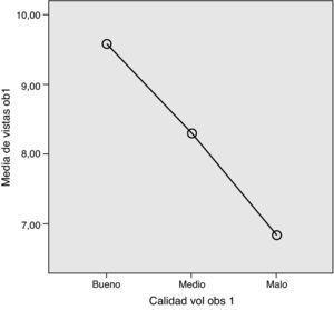 Relación entre el número de estructuras anatómicas valoradas con 3D y calidad del volumen (E1).