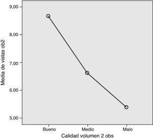 Relación entre el número de estructuras anatómicas valoradas mediante técnica 3D y la calidad del volumen (explorador E2).