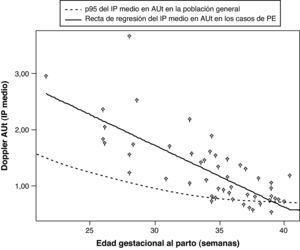Valores del Doppler de arterias uterinas en función de la edad gestacional en 50 casos diagnosticados de preeclampsia (datos no publicados previamente). AUt: arterias uterinas; IP medio: índice de pulsatilidad medio; PE: preeclampsia.