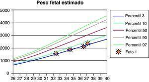 Gráfico que muestra la secuencia de crecimiento fetal.
