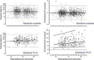 Figura tomada de los datos disponibles on line del estudio de Palomaki et al.10.