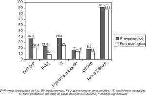 Cambios post-operatorios de los parámetros cardiovasculares en el feto receptor.