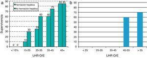 Probabilidad de supervivencia en función del LHRO/E a) para HDC izquierda y b) HDC derecha.