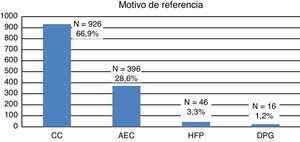 Indicaciones de ecocardiografía fetal de los casos incluidos en el estudio. AEC: anomalía extracardíaca; CC: sospecha de cardiopatía congénita fetal; DPG: diabetes pregestacional; HFP: historia familiar positiva.