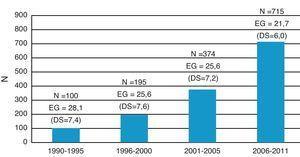 Distribución por quinquenios de las cardiopatías congénitas diagnosticadas prenatalmente durante el período de estudio y edad gestacional media al diagnóstico en cada subperíodo.