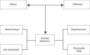 Stress-diathesis model for suicidal behaviour (Adapted from Mann, 2003).