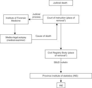 Itinerary that records the register of cases of violent death in Spain. SBJD: statistical bulletin of judicial death; INE: Instituto Nacional de Estadística (Spanish Statistics Institute). *Corresponding to the municipality where the cadaver is found.