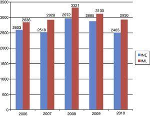 Total number of suicides registered by the INE and by the IML that took place in the study area by years. IML: Instituto de Medicina Legal (Medico-Legal Institute), including the Institute of Forensics in Madrid, Ceuta and Melilla; INE: Instituto Nacional de Estadística (Spanish Statistics Institute).