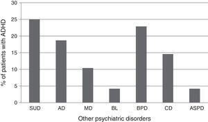 Percentage of patients meeting ADHD DSM-IV criteria on various primary psychiatric diagnoses. BL: bulimia; AD: anxiety disorders; ASPD: antisocial personality disorder; CD: conduct disorder; ADHD: attention deficit hyperactivity disorder; MD: mood disorders; BPD: borderline personality disorder; SUD: substance use disorder.