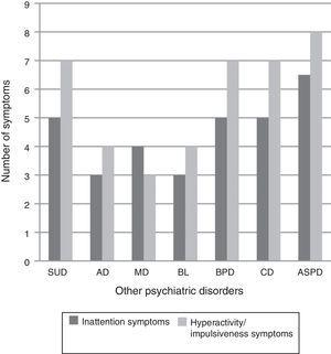 Frequency of ADHD symptoms by primary psychiatric diagnosis. BL: bulimia; AD: anxiety disorders; ASPD: antisocial personality disorder; CD: conduct disorder; ADHD: attention deficit hyperactivity disorder; MD: mood disorders; BPD: borderline personality disorder; SUD: substance use disorder.