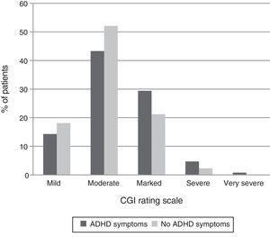 Percentage of patients in various CGI-S scale categories according to the presence or absence of ADHD symptoms. CGI-S: clinical global impression scale severity; ADHD: attention deficit hyperactivity disorder.
