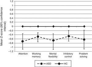 Executive function profiles for autism spectrum disorder without intellectual disability patients. Abbreviations: ASD, Autism spectrum disorder without intellectual disability; HC, healthy controls.