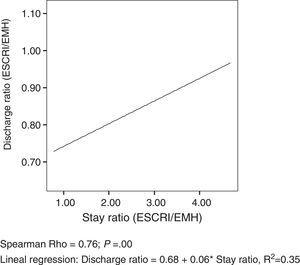 Scatter diagram and regression line between the ratios (EESCRI/EMH) of stays and discharges.