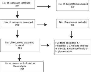 Resource selection process.