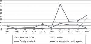 Annual evolution in the publication of implementation resources associated with clinical guidelines.
