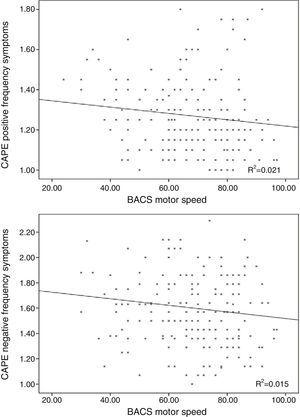 Relationship between the frequency scores of the subclinical positive and negative symptoms with the BACS motor speed performance.