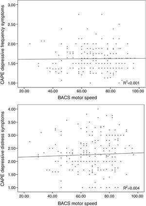 Lack of association between the frequency and distress scores of the subclinical depressive symptoms with BACS motor speed performance.