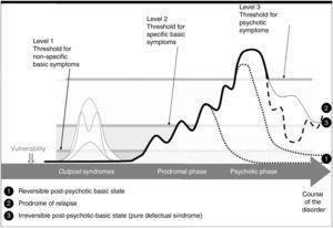 Model of Huber's concept of basic symptoms.