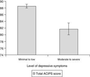 Participants' mean total ACIPS scores according to their level of depressive symptoms: minimal to low (0–18) versus moderate to severe (19–63).