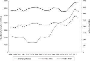 Change in the numbers of unemployed and suicides in Spain (1998–2014): total population and working age.