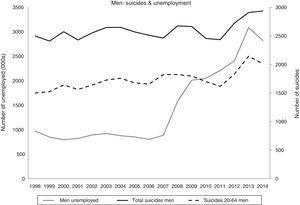 Change in the numbers of unemployed and suicides in Spain (1998–2014): total and working age men.