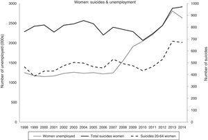 Change in the numbers of unemployed and suicides in Spain (1998–2014): total and working age women.