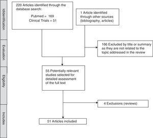 Identification and process of selecting the studies.