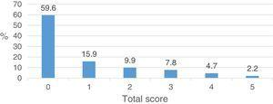 The percentage of participants according to the total score of the Paykel Suicidal Ideation Scale.